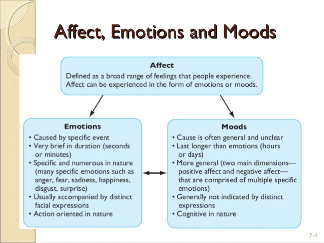 why emotions affect the outcome of a Emotional intelligence (also known as 'emotional quotient', or eq) was ranked sixth in the world economic forum's list of the top 10 skills that employees will need to possess to thrive in the workplace of the future.
